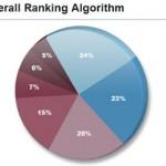The Most Important SEO Ranking Factors