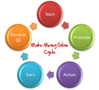 make money online cycle