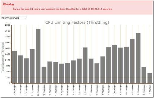 CPU Trottling Apr 2