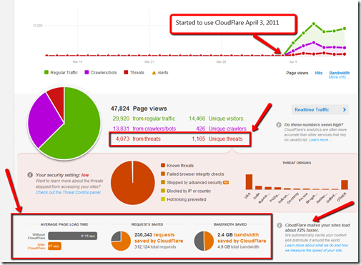 CloudFlare Review Results