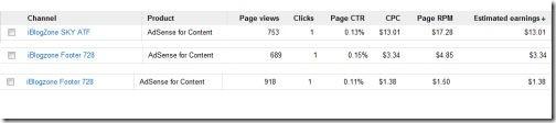 Google AdSense CPC