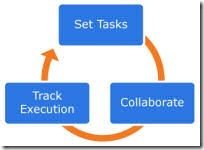 collaboration cycle