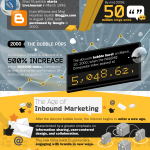 The History And Evolution of Marketing: Exhaustive Timeline (INFOGRAPHIC)