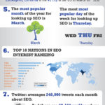 What is SEO, and Who Cares?