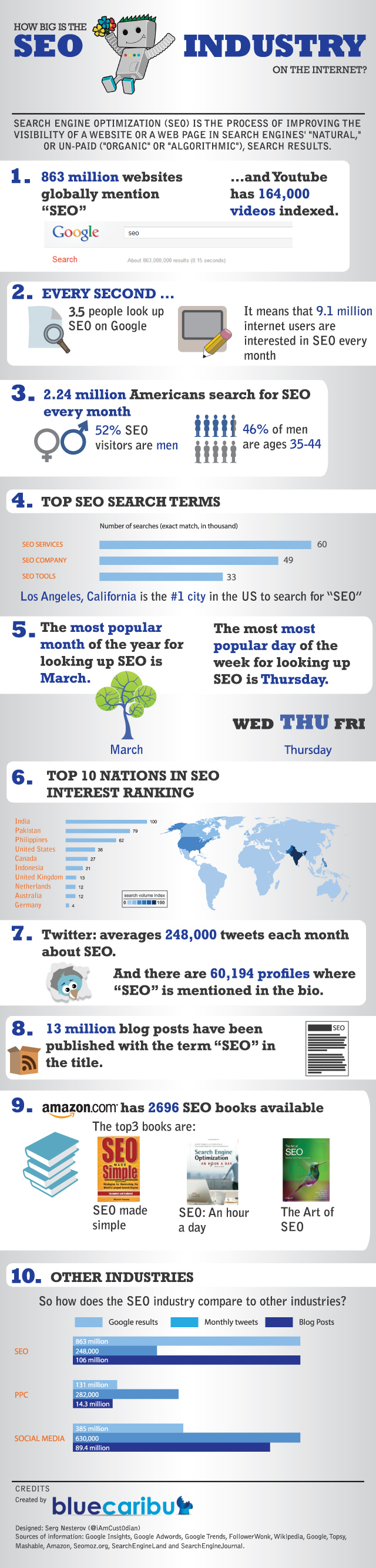 SEO search industry