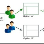 A/B Testing and Its Benefits to Small Businesses Online