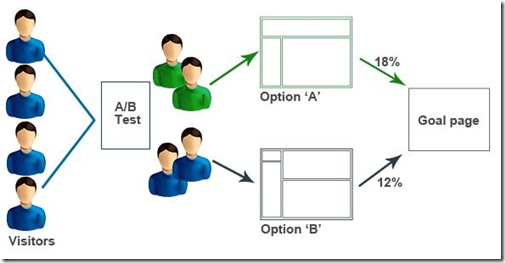 AB-Testing-business