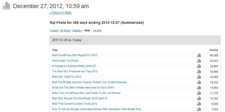 WordPress Top Stats 2012