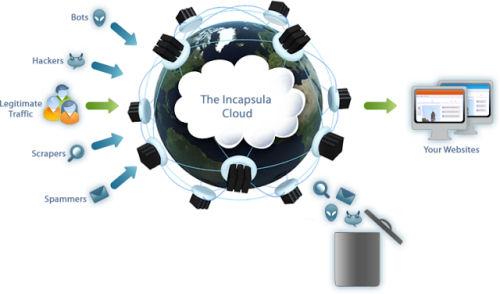 incapsula cloud based cdn