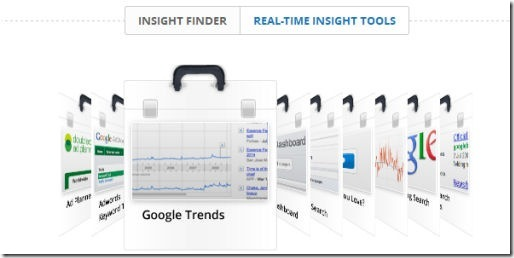 Google Real Time Insights