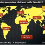 The Significance of the Mobile Web