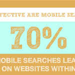 70 Percent Of Mobile Searches Lead To First Hour Sales