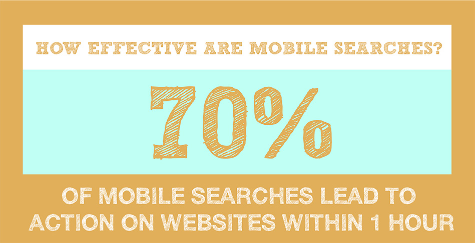 mobile-effective-mobile-searches