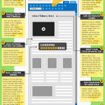 On-Page SEO – Tips For Better Search Engine Visibility (infographic)