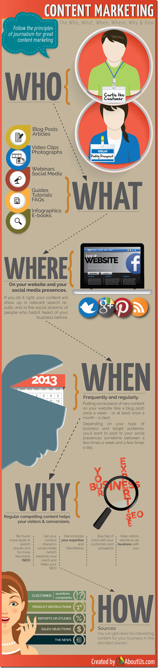 ContentMarketing_Infographic