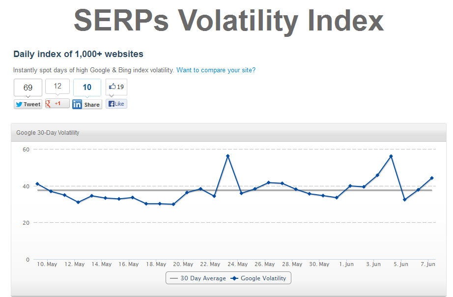SERPs volatility index tool