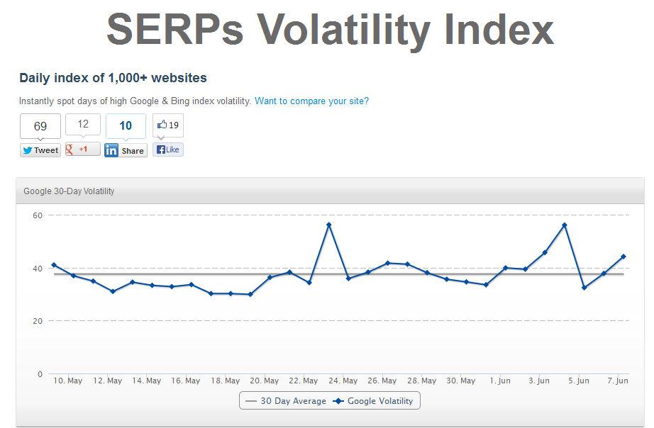 SERPs volatility index tool