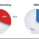 SEO – 2013 Onwards and You Are Still Doing it Wrong? (infographic included)