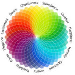 Color Psychology: How the Colors You Use Impact a Visitor's Actions
