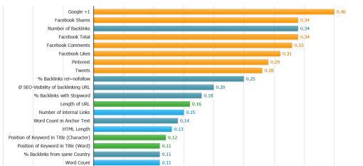 SEO Ranking Factors