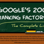 Google's 200 Ranking Factors, YouTube Tools, Bluehost Massive Outage, Speedlink 31:2013