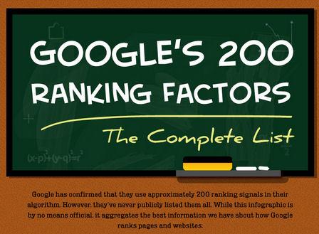 Google 200 Search Ranking Factors