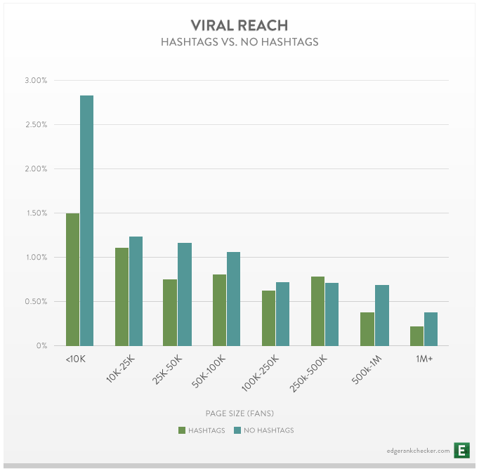 Viral-Reach-per-Size-for-Hashtags