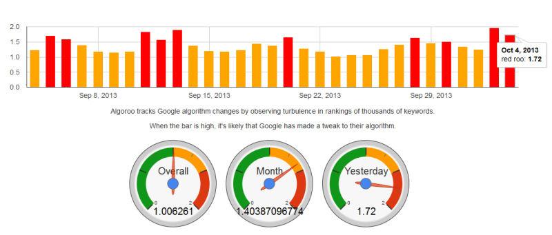 search turbulence algoroo