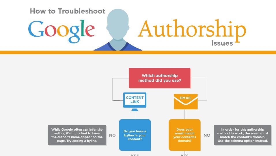 Authorship_Flowchart