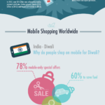 Holiday Engagement On Mobile for 2013