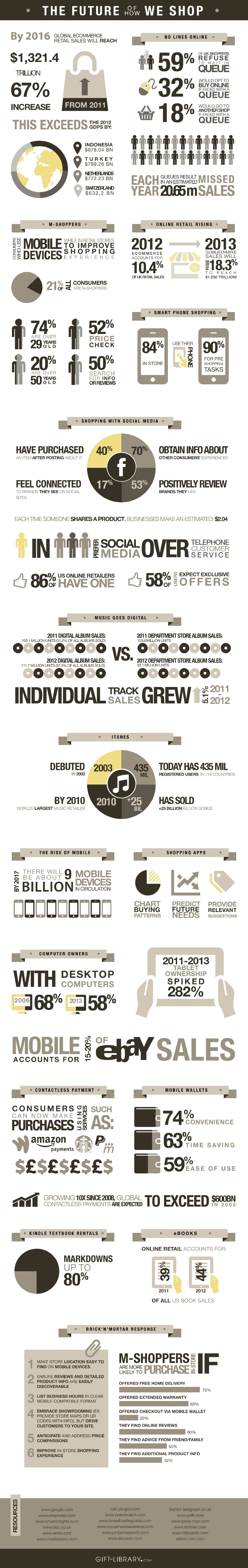 TheFutureofHowWeShop - Infographic