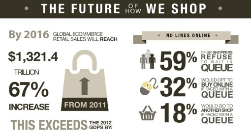 The Future Of How We Shop [infographic]