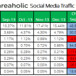 Fall of Guest Blogging, Facebook and Twitter Signals, Social Media Traffic, Speedlink 4:2014