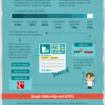 Google: The Evolution of SERPs [infographic]