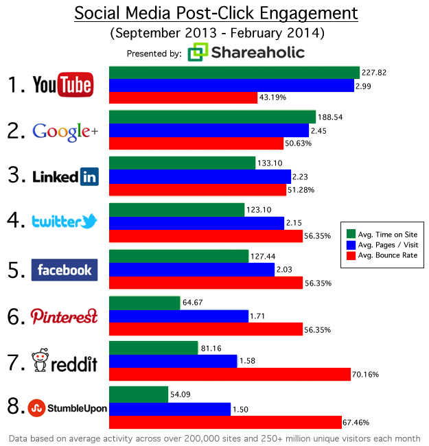 Social-Referrals-Mar-2014