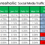 Cutt´s Floating Head, SEO Future, Social Traffic Referrals, Speedlink 18:2014