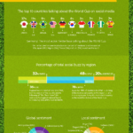 World Cup 2014, Barnacle SEO, Link Building Guide, Speedlink 25:2014