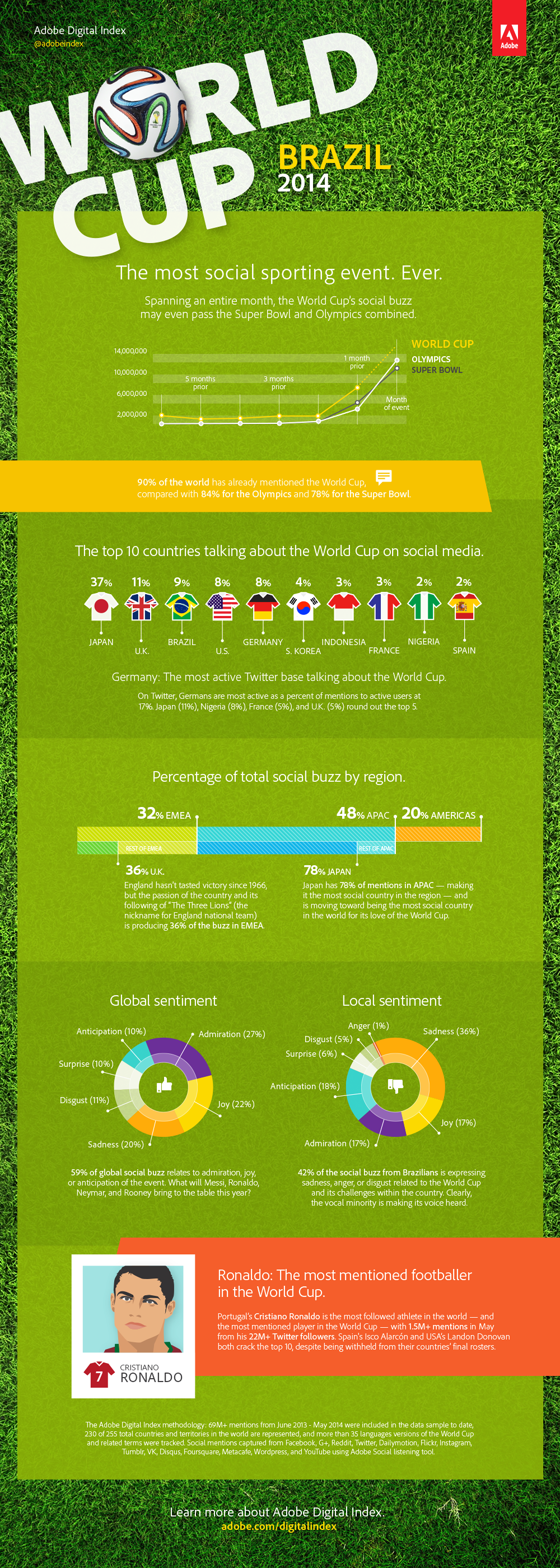 worldcup-2014-on-social-media-infographics