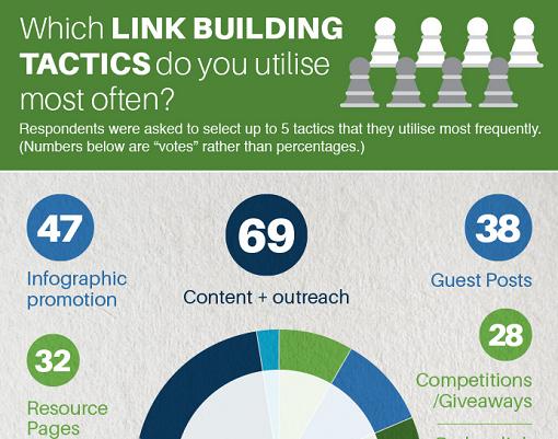 Link Building Tactics 2014