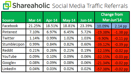 Social-Media-Traffic-Referrals-Q2-July-2014-chart