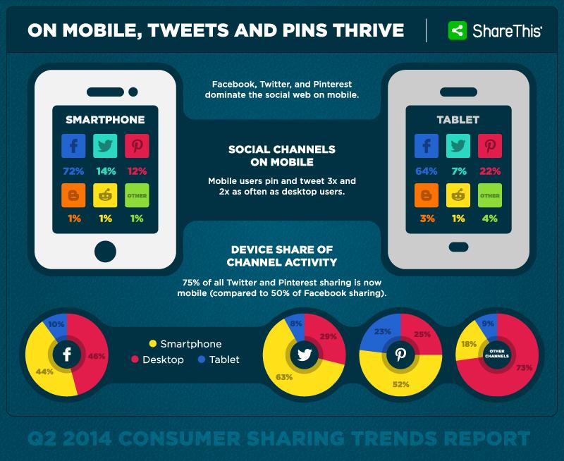consumer sharing trends 2014
