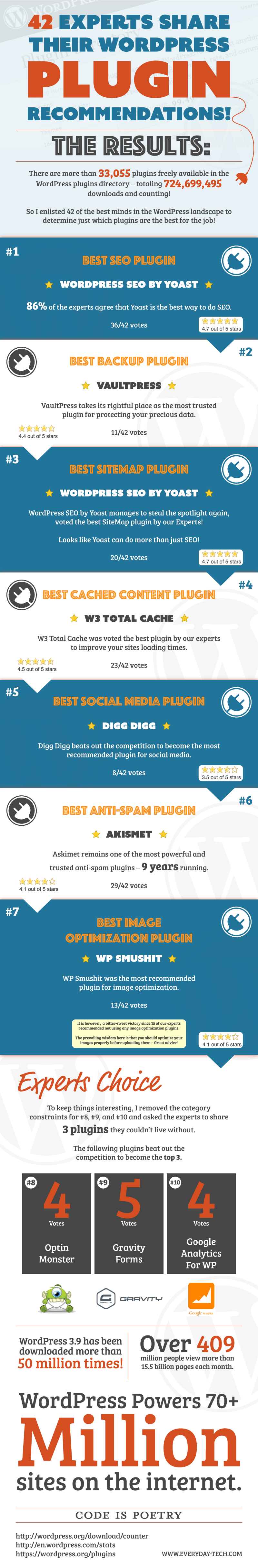 Top-10-Must-Have-WordPress-Plugins-Infographic