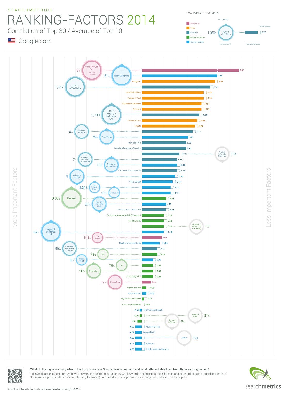seo-ranking-factors-glance-2014