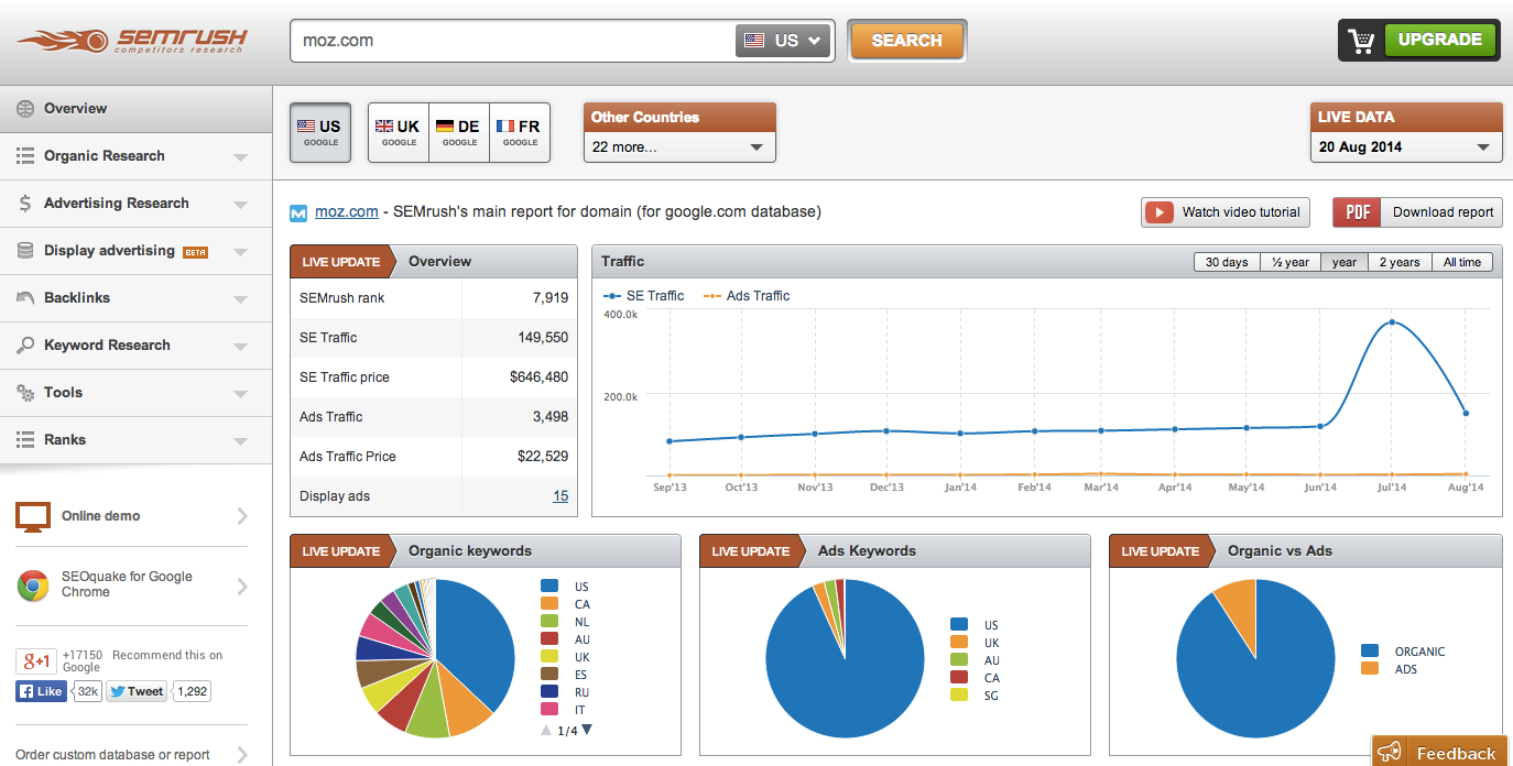 semrush seo kw tools