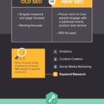 SEO Then Vs. Now, Content Curation Tips, SEMrush Giveaway, Speedlink 46:2014
