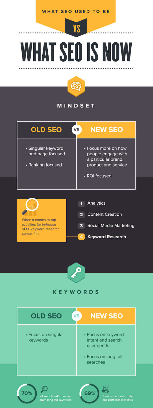 SEO Then vs SEO Now 2015