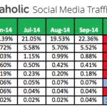 Topic Modeling, Social Traffic Referrals, New Tsu Social Network, Speedlink 45:2014