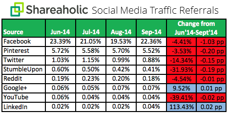 Social-Media-Traffic-Trends-Report-Q3-October-2014