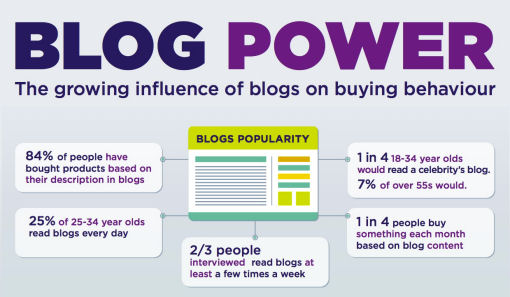 blog power buying behaviuor