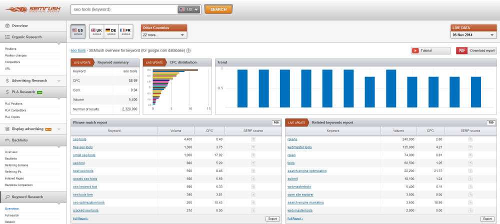 seo keyword research tool semrush